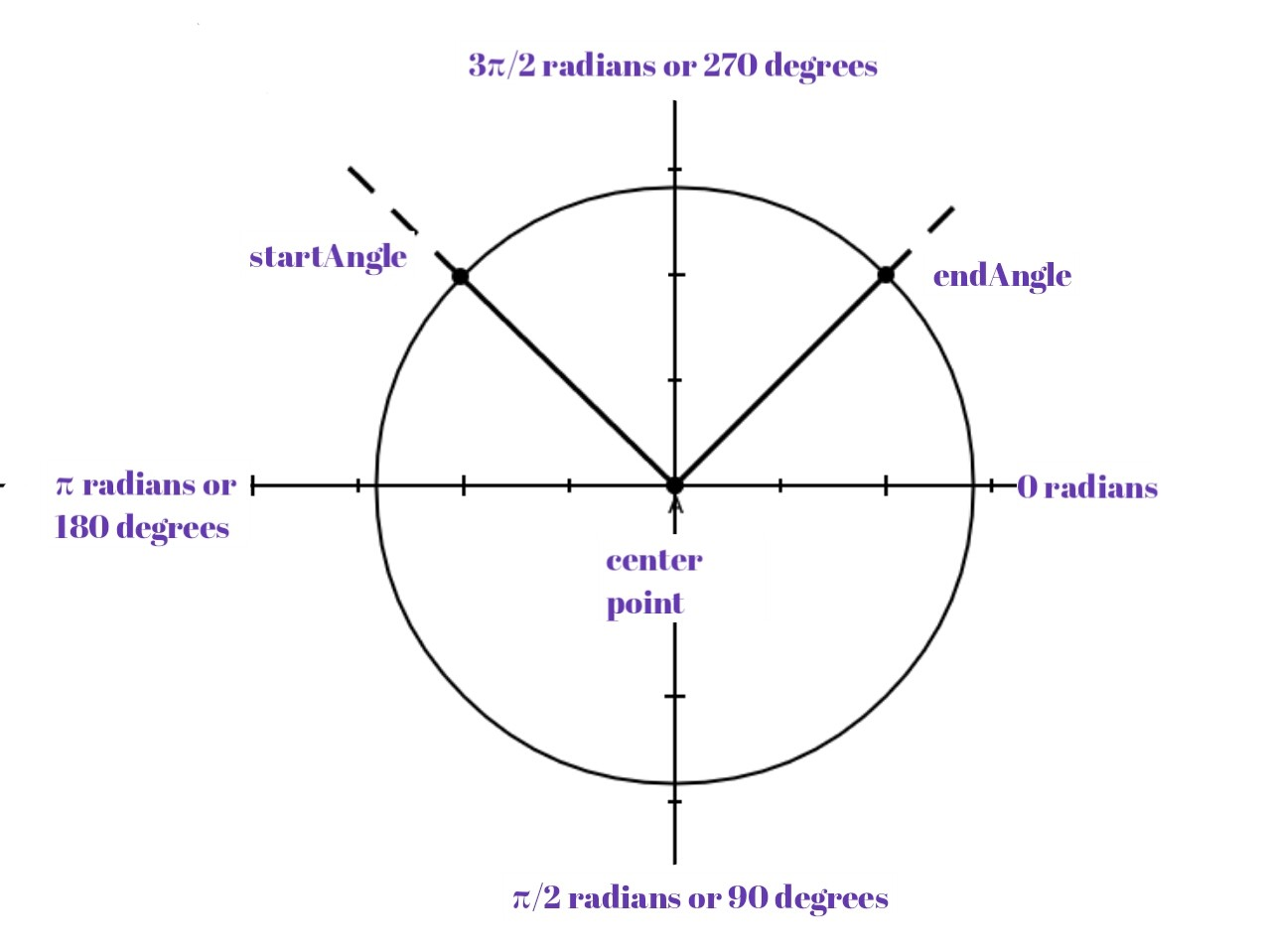 Canvas angular coordinates