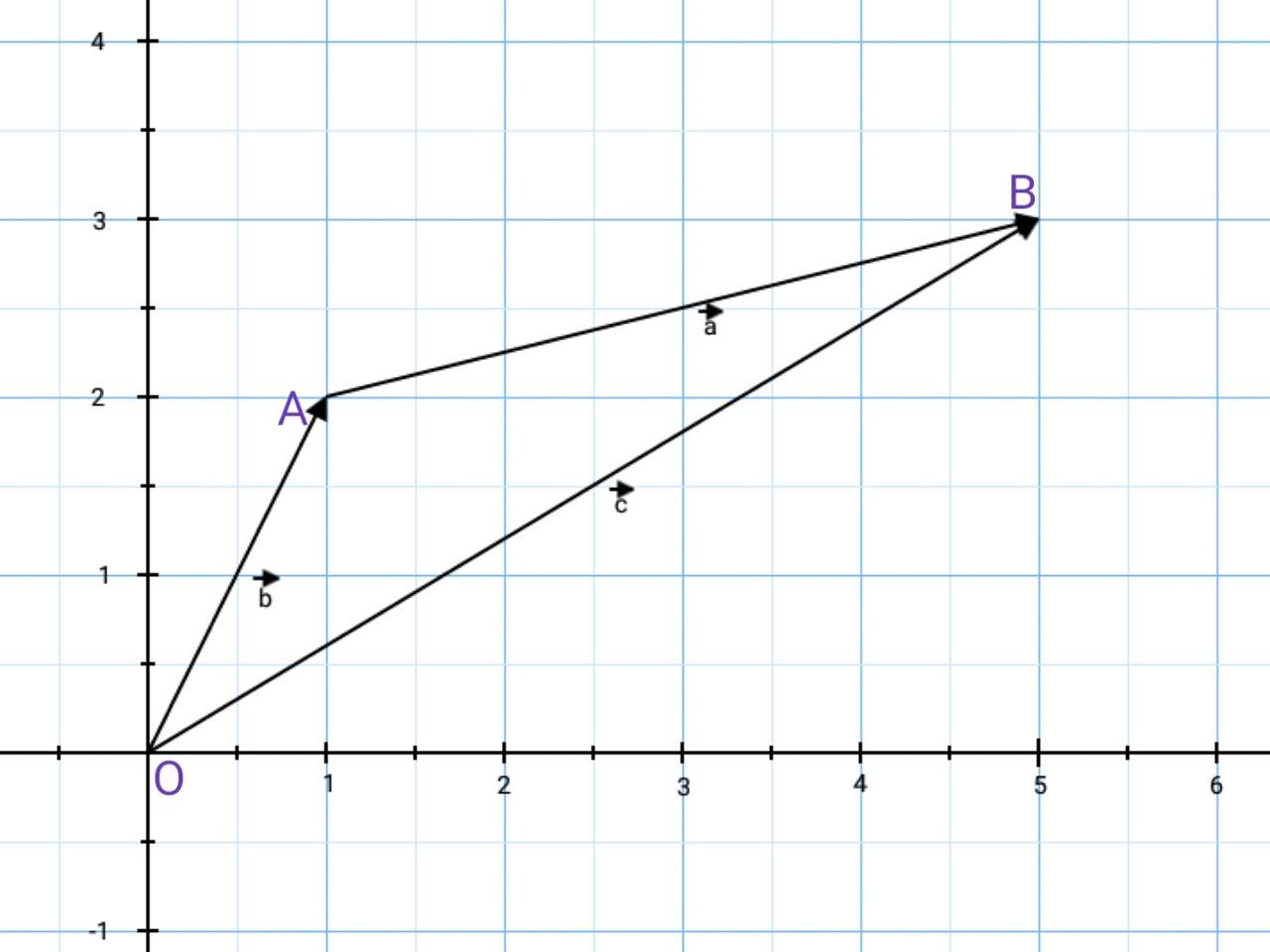 Position vectors