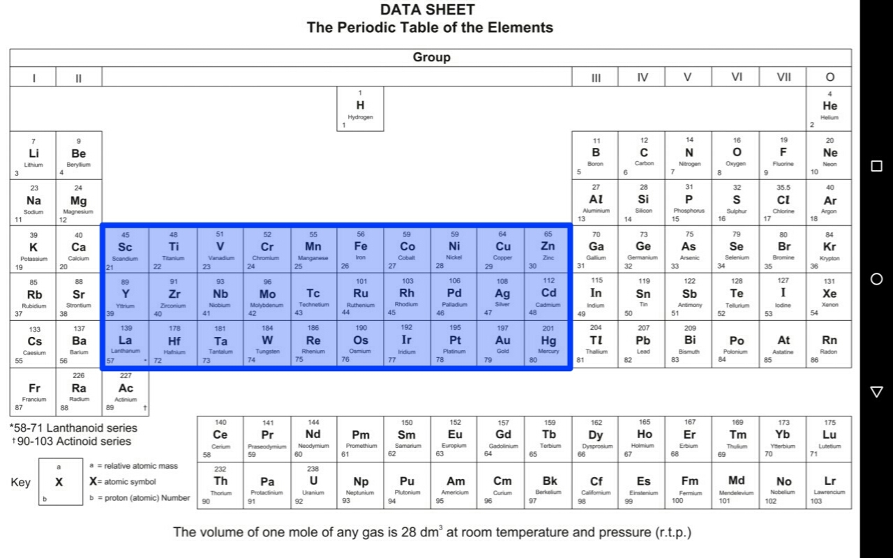 How to use the Periodic Table