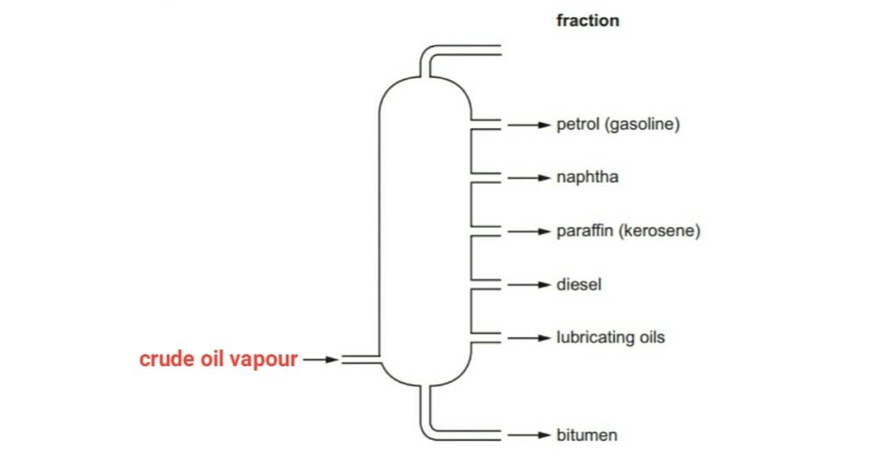 Fractional distillation of crude oil