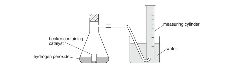 preparation of oxygen gas