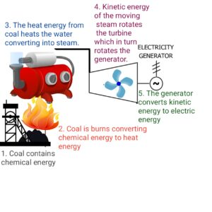 20211012 182107 How A Thermal Power Station Works